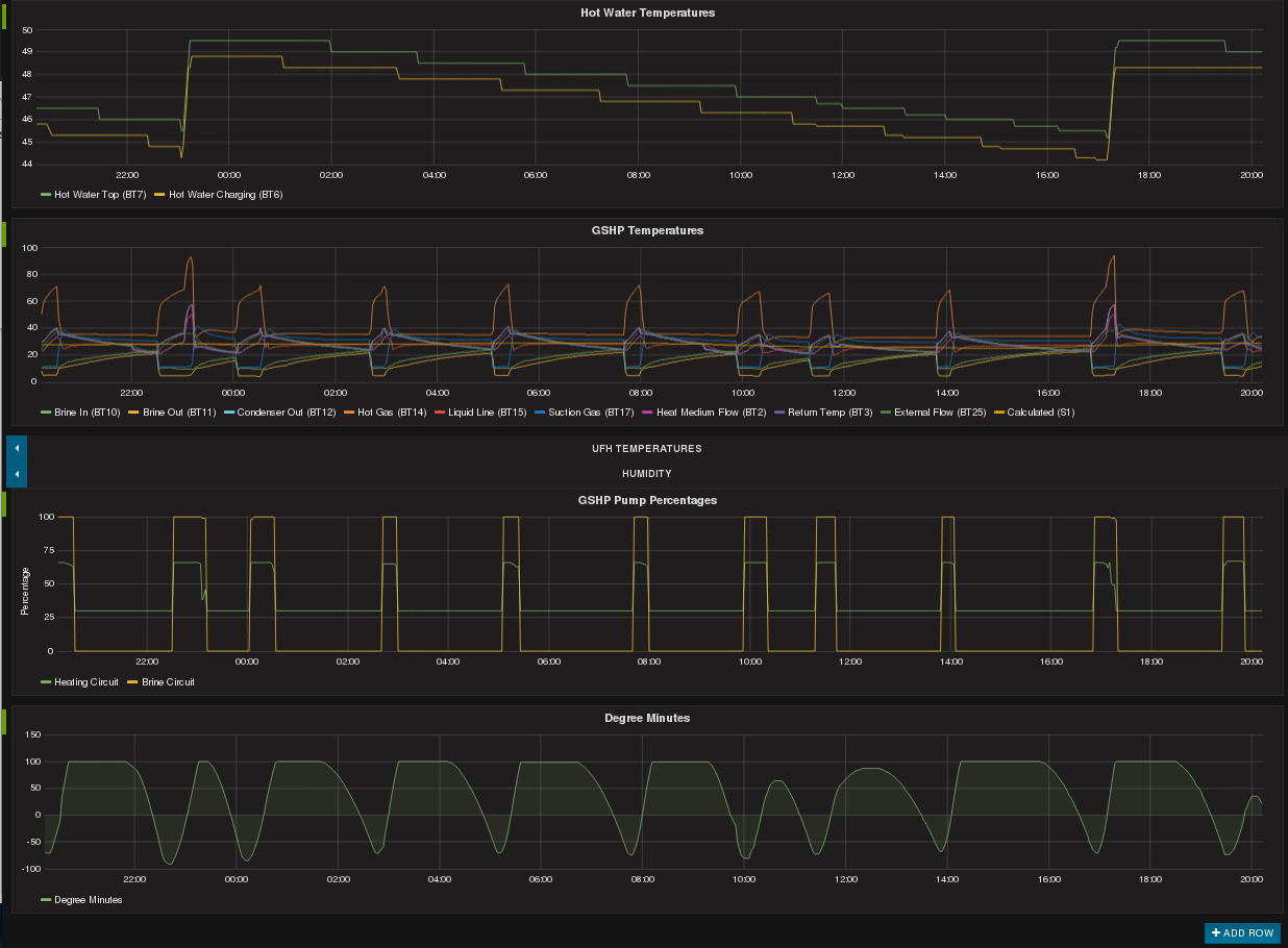 NIBE Heat Pump Dashboard using data extracted via the NIBE Uplink API