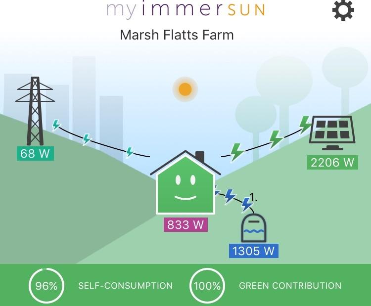 ImmerSun Solar Power Diverter and myImmerSun Monitoring   Marsh ...